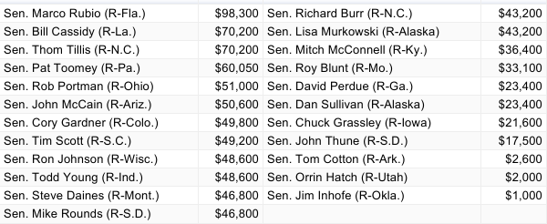 This is how much Betsy Devos or her family has contributed to each senator on this list. Graph: