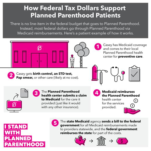 how-federal-tax-dollars-support-planned-parenthood-patients.png__800x600_q75_subsampling-2