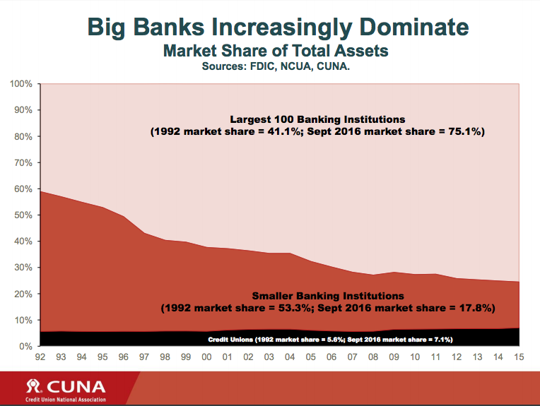 That black band on the bottom is the credit union market share for consumer banking. Credit: CUMA